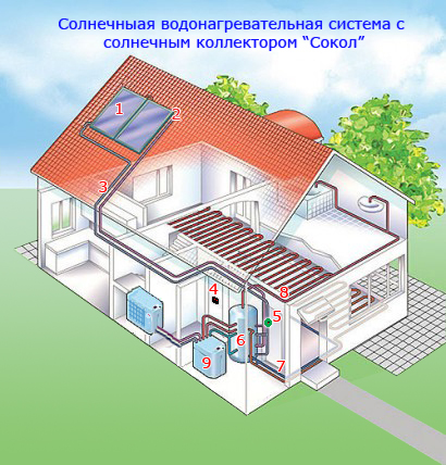 Солнечные коллекторы и солнечные батареи